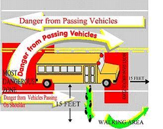 Danger Zones
